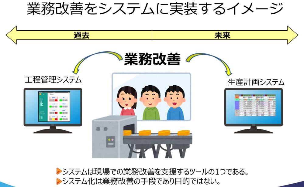 業務改善をシステムに実装するイメージ
