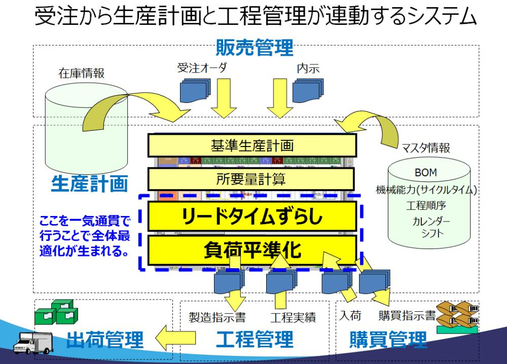 受注から生産計画と工程管理が連動するシステム