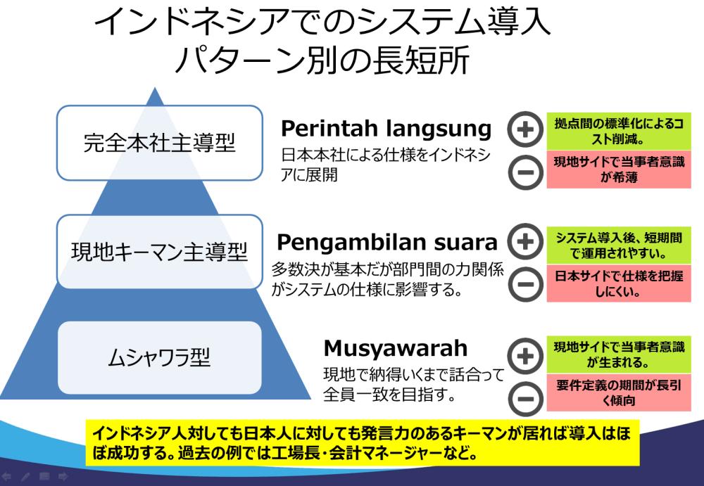 インドネシアでのシステム導入パターン別長短所