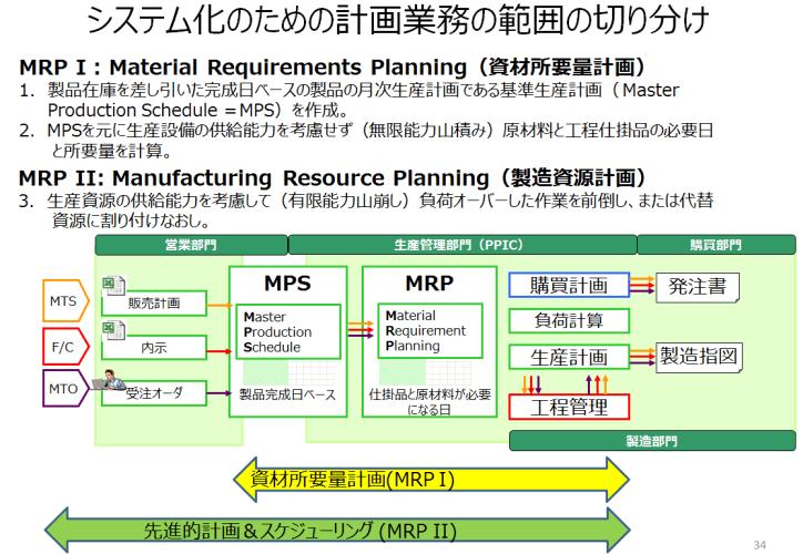 システム化のための計画業務の範囲の切り分け
