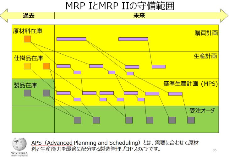 MRP1とMRP2の守備範囲