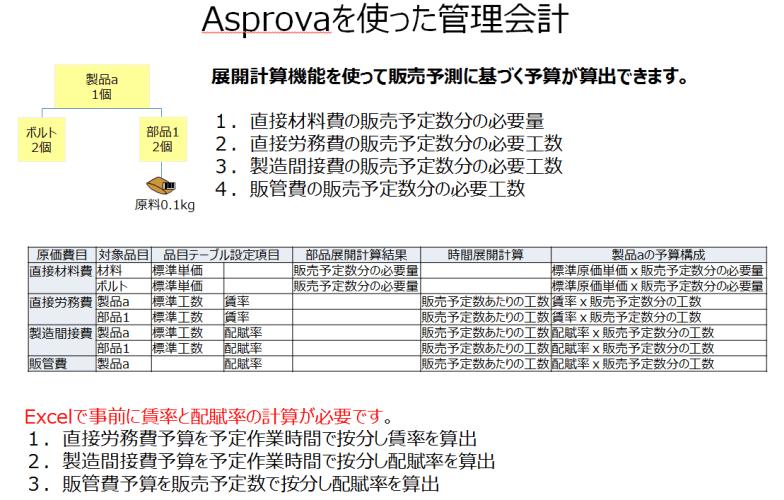 Asprovaを使った管理会計