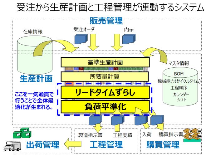 受注か生産計画と工程管理が連動するシステム