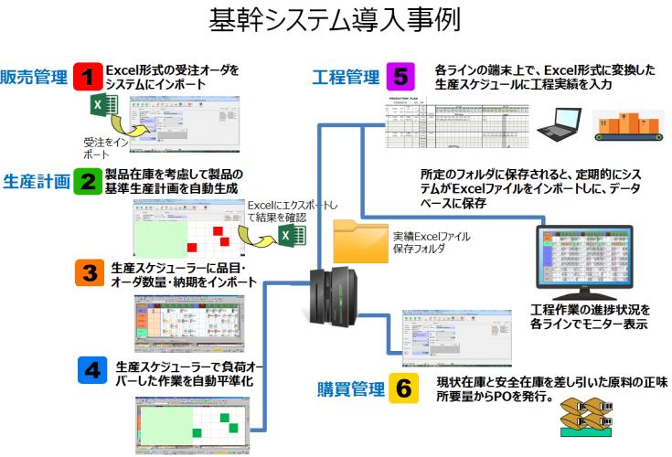 基幹システム導入事例