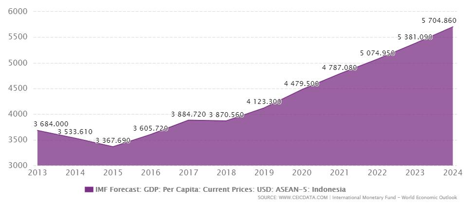 インドネシアの1人あたり名目GDPの推移