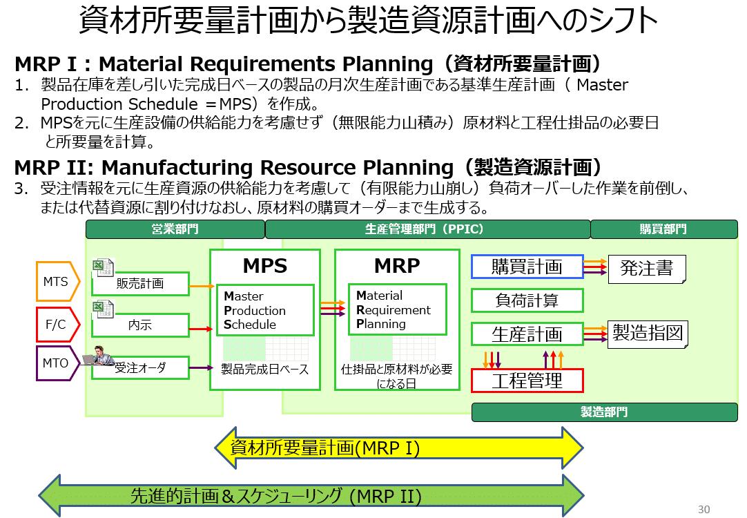 資材所要量計画から製造資源計画へのシフト