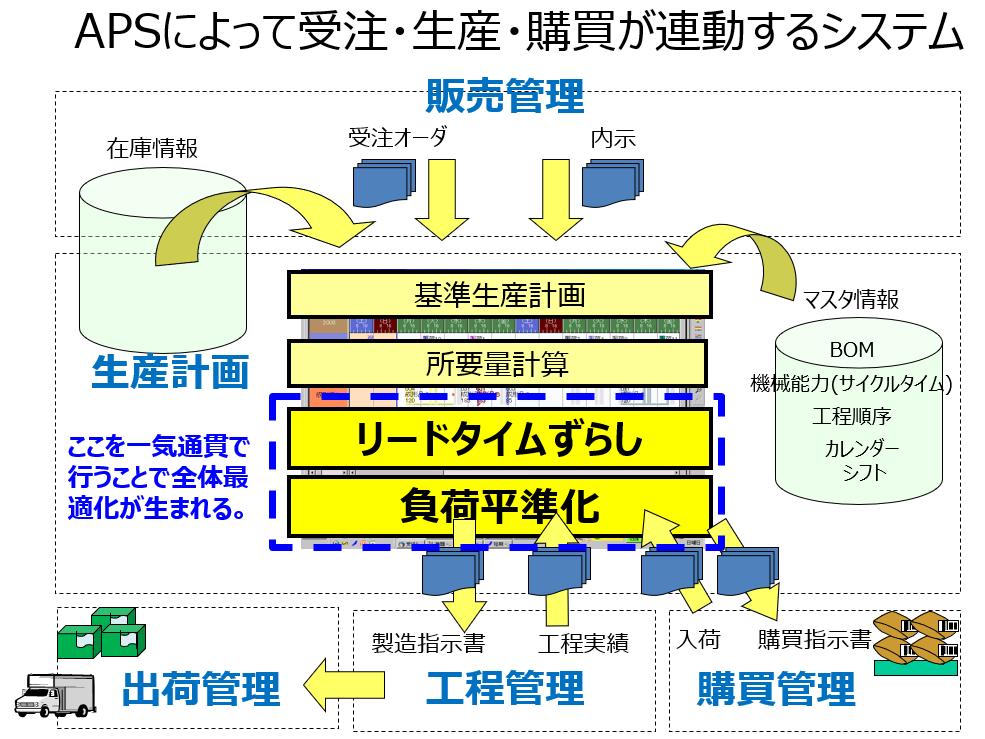 APSによって受注・生産・購買が連動するシステム