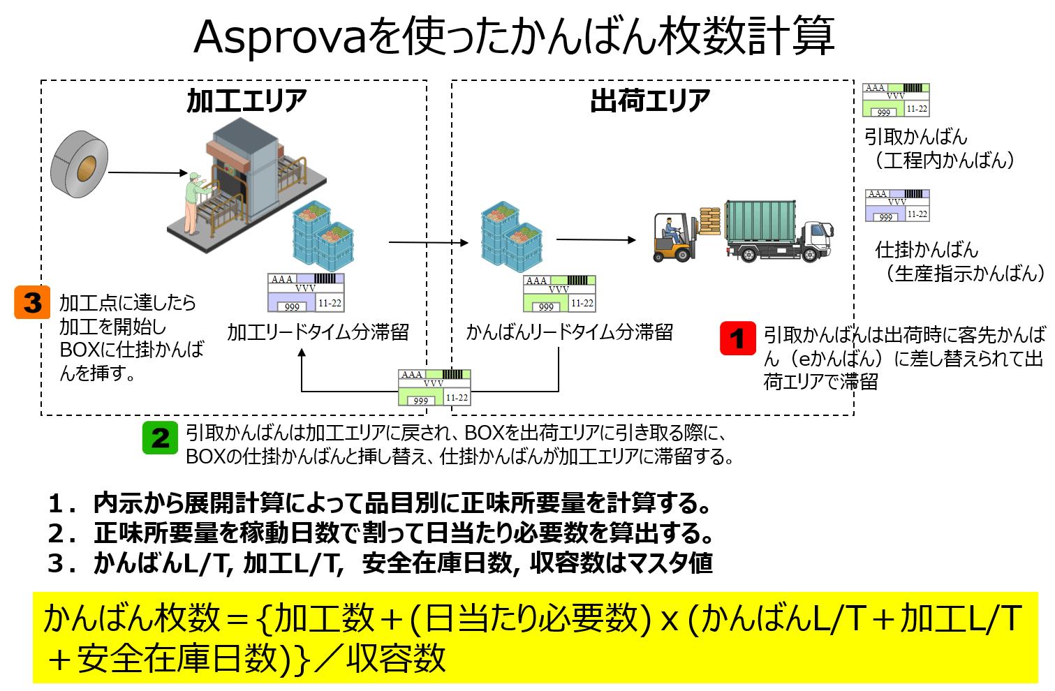 Asprovaを使ったかんばん枚数計算