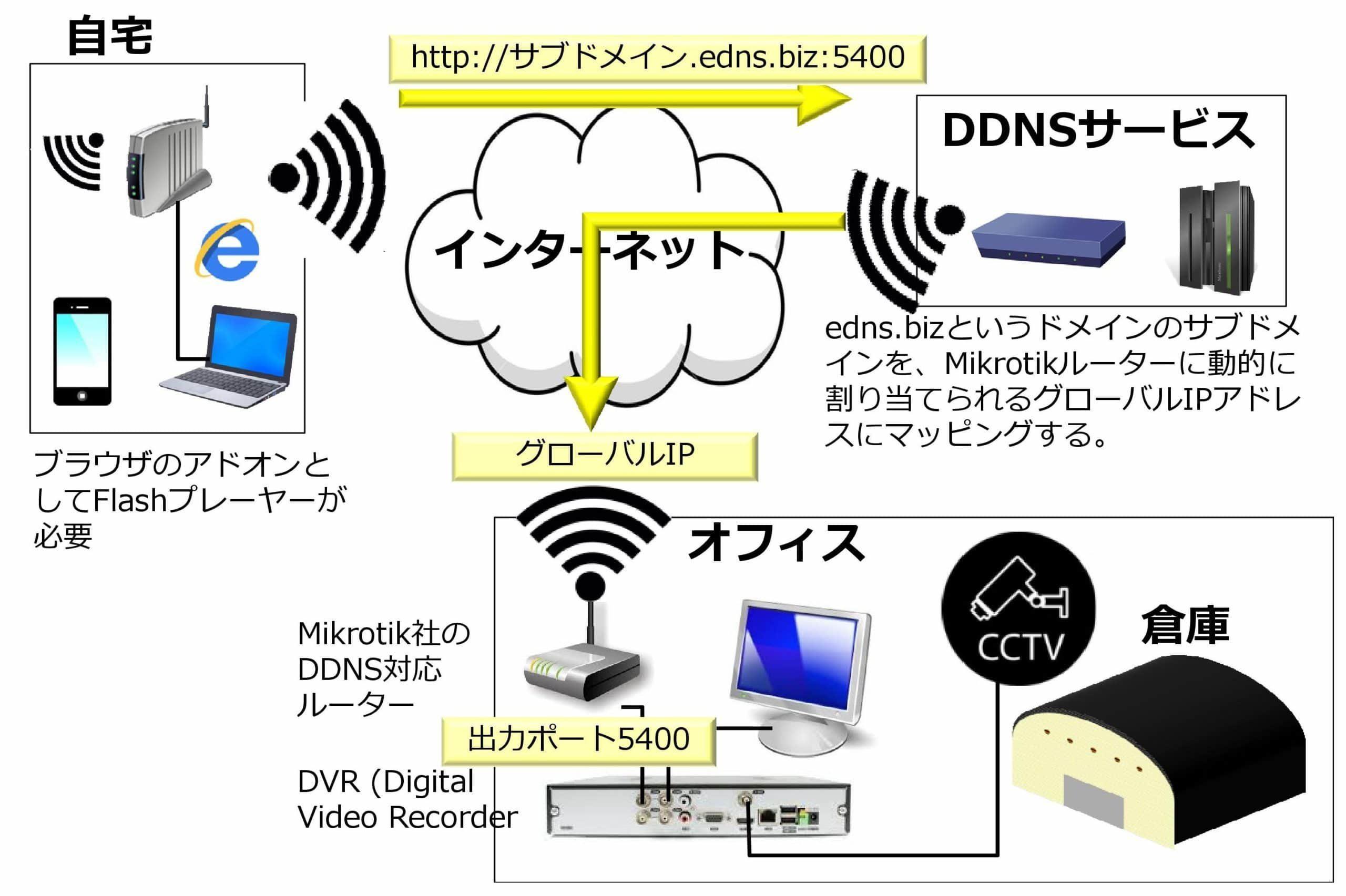 CCTVのインターネット配信