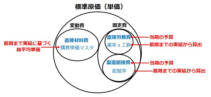 配賦率の計算方法