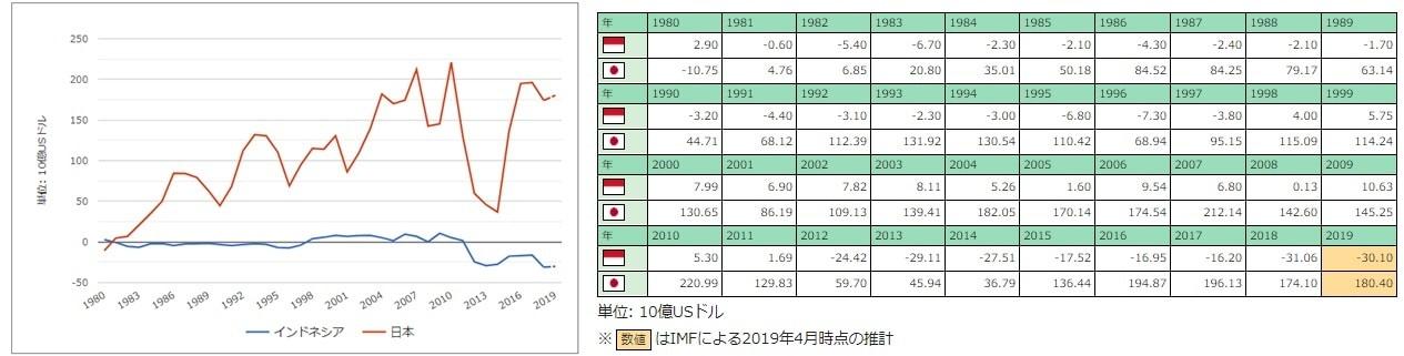インドネシアと日本の経常収支の推移
