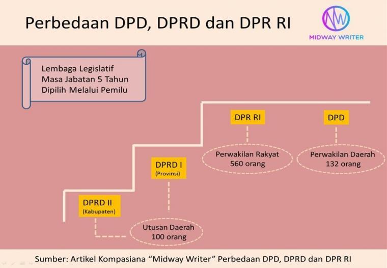 DPR RI(国民代表議会)