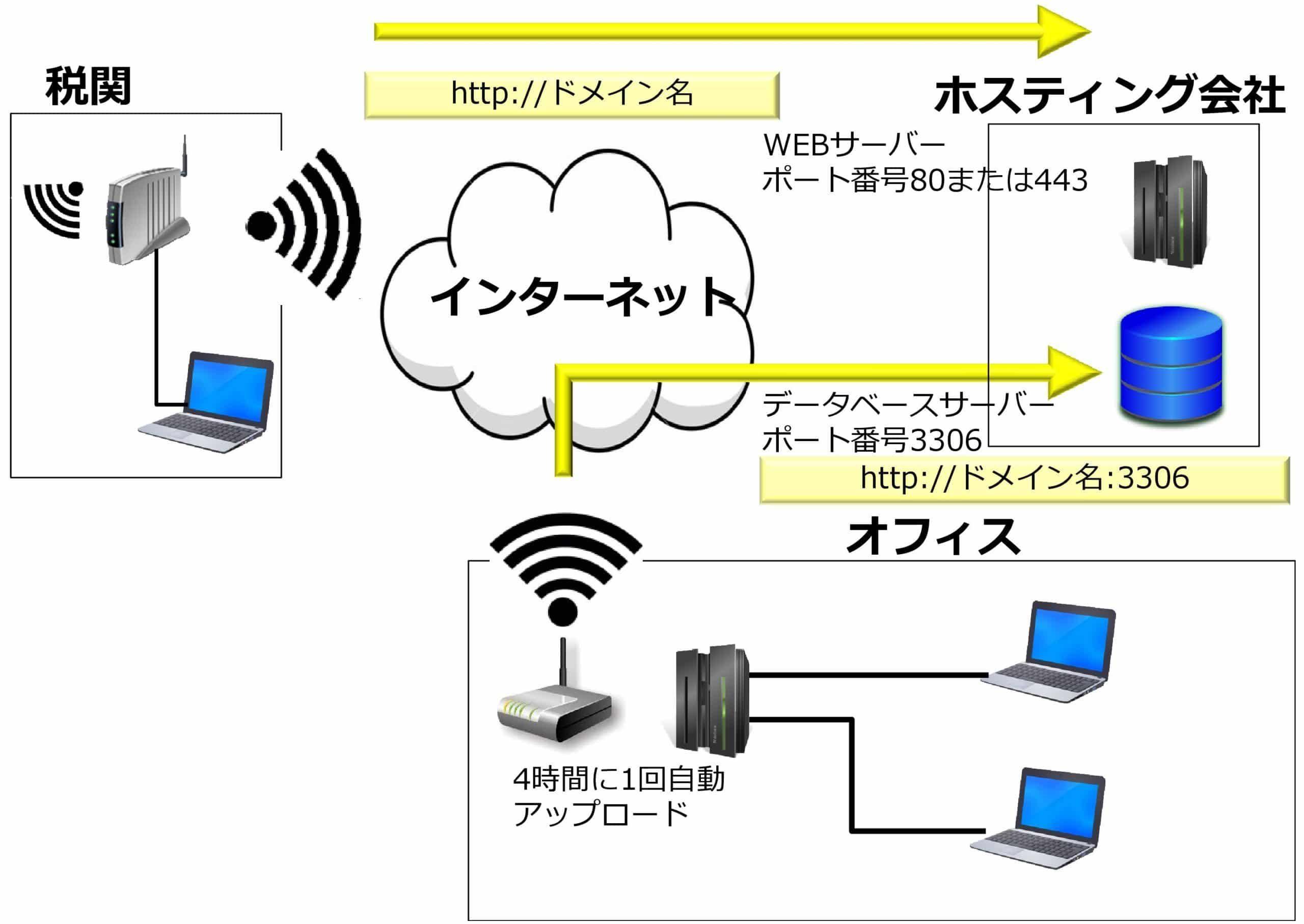 入出庫実績WEB配信(税関用)