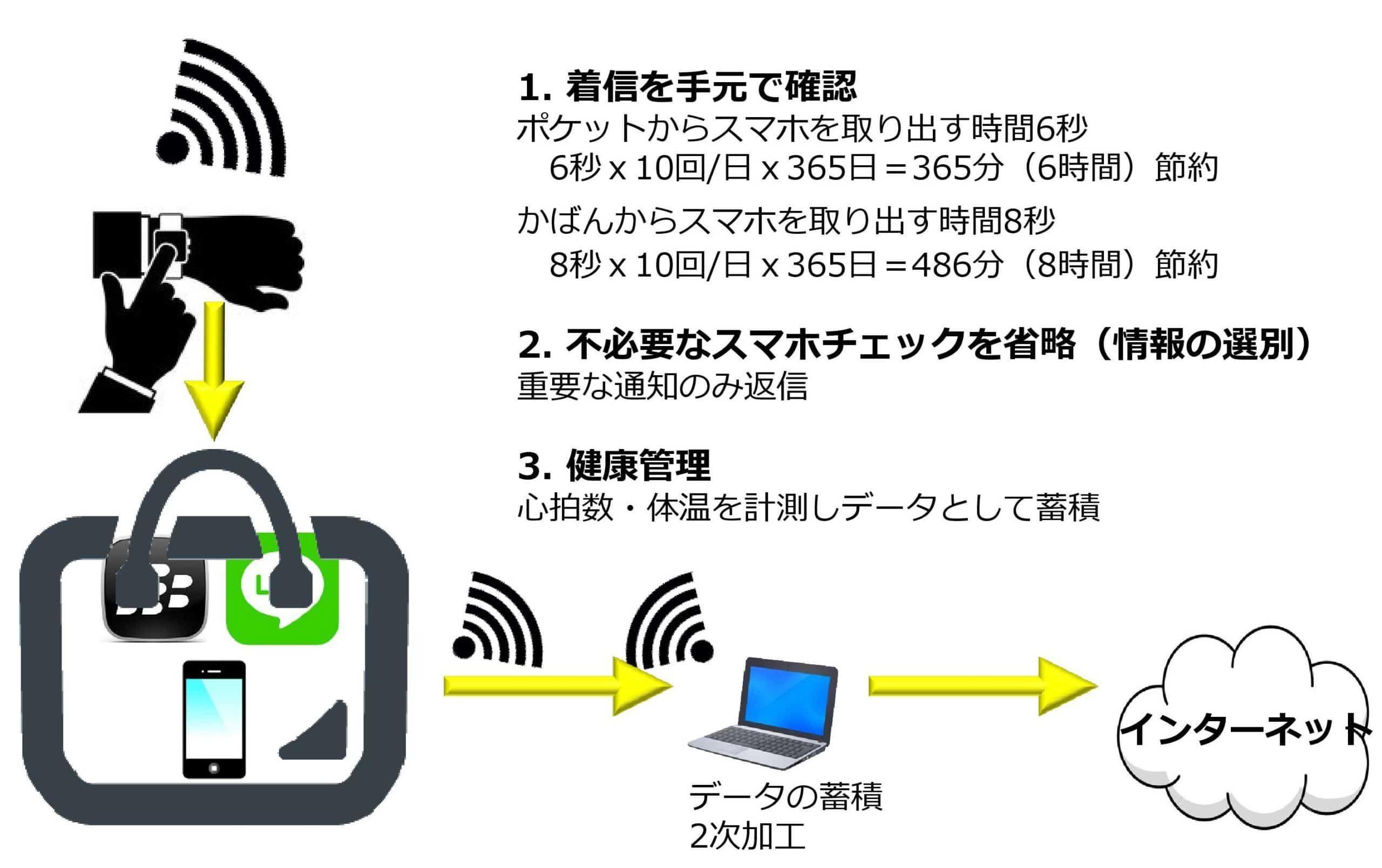 ウェアラブルデバイス(スマートウォッチ)による着信確認・バロメーター収集