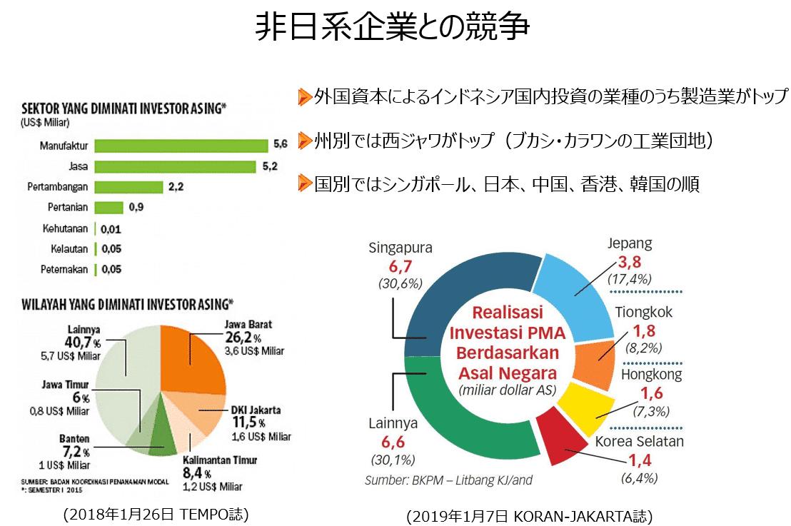 非日系企業との競争
