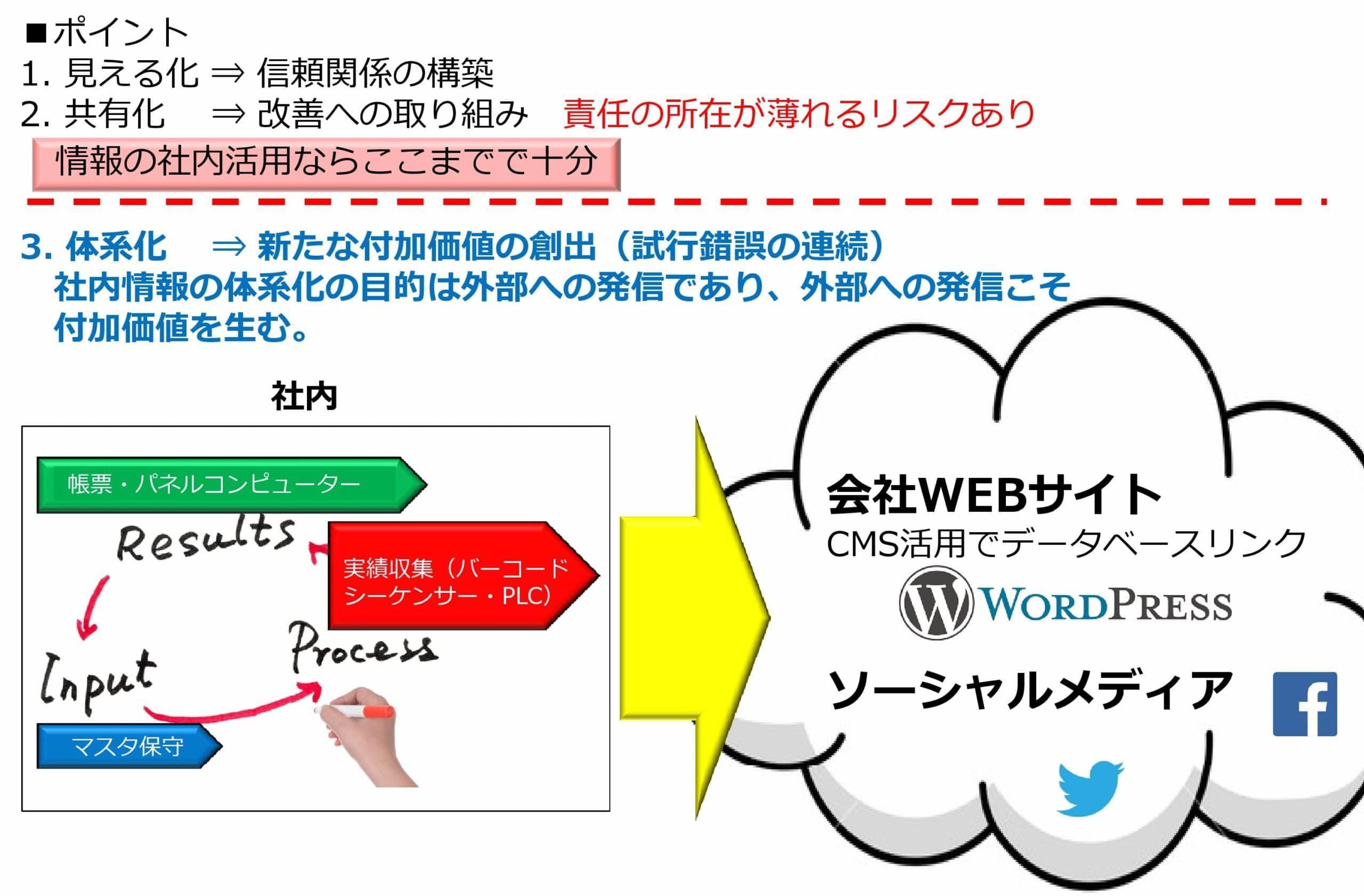 業務システム情報の体系化