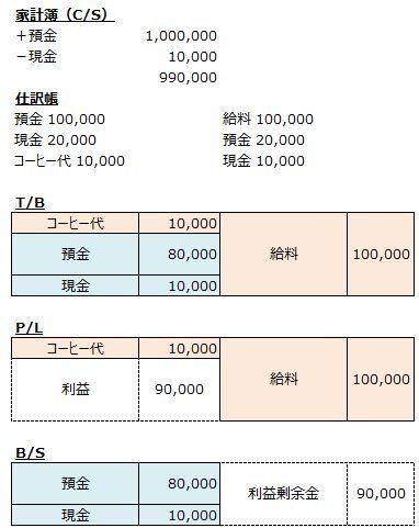一般会計から財務諸表までの流れ
