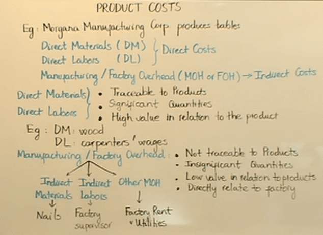 Product Cost