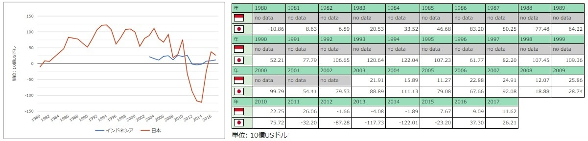 インドネシアと日本の貿易収支の推移