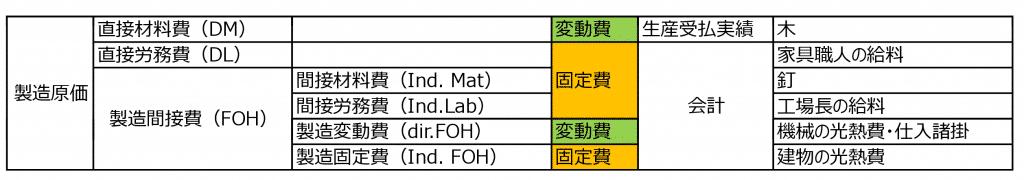 製造原価の2種類の分類方法