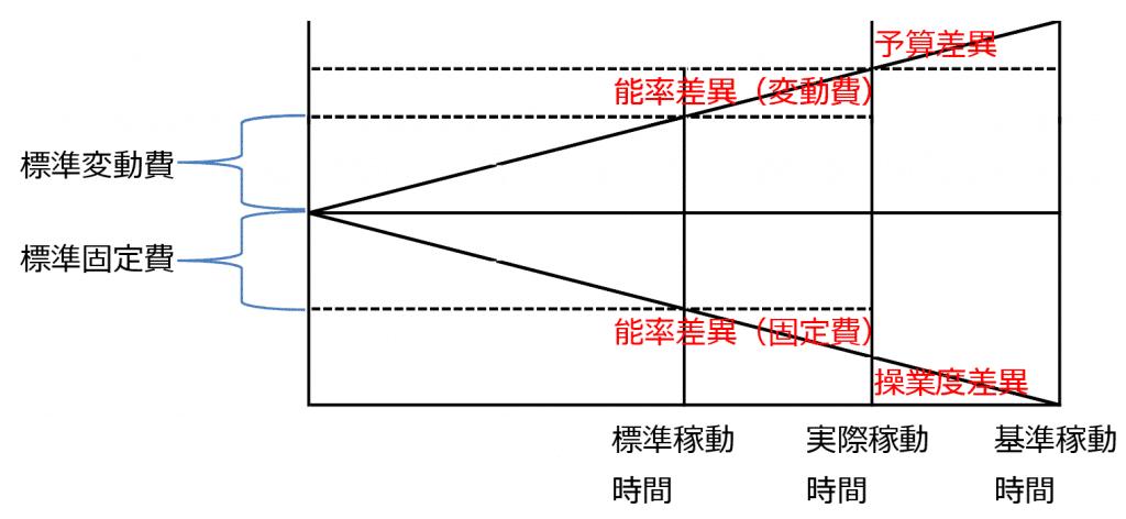製造間接費の差異分析