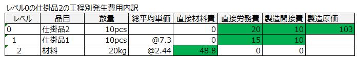 原価管理システムの投入実績ベースの当月発生費用