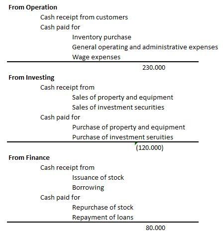 直接法のキャッシュフロー計算書