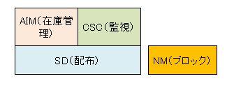 統合システム運用管理ツール