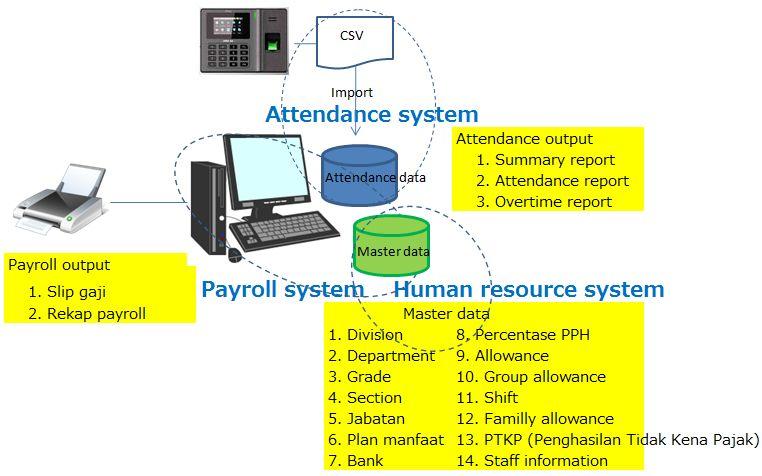 人事管理システム