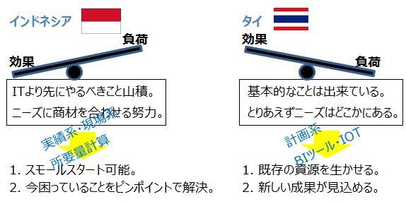 タイとインドネシアの業務システム市場の違い
