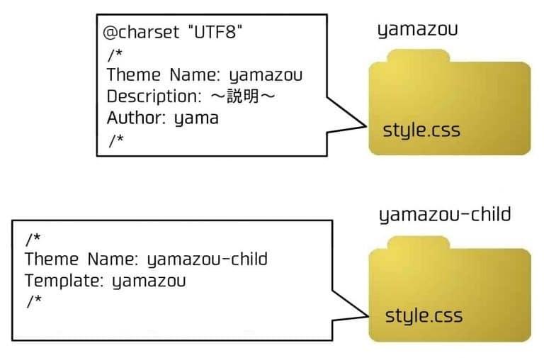テンプレートファイルの構成